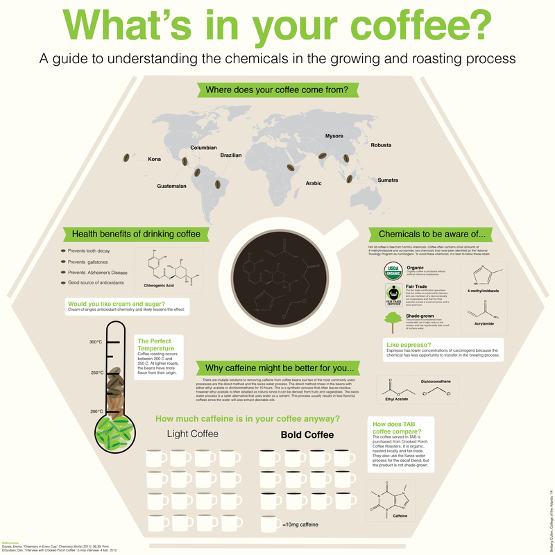 What is in your coffee? Health benefits of coffee. Chemicals to be aware of in your coffee...