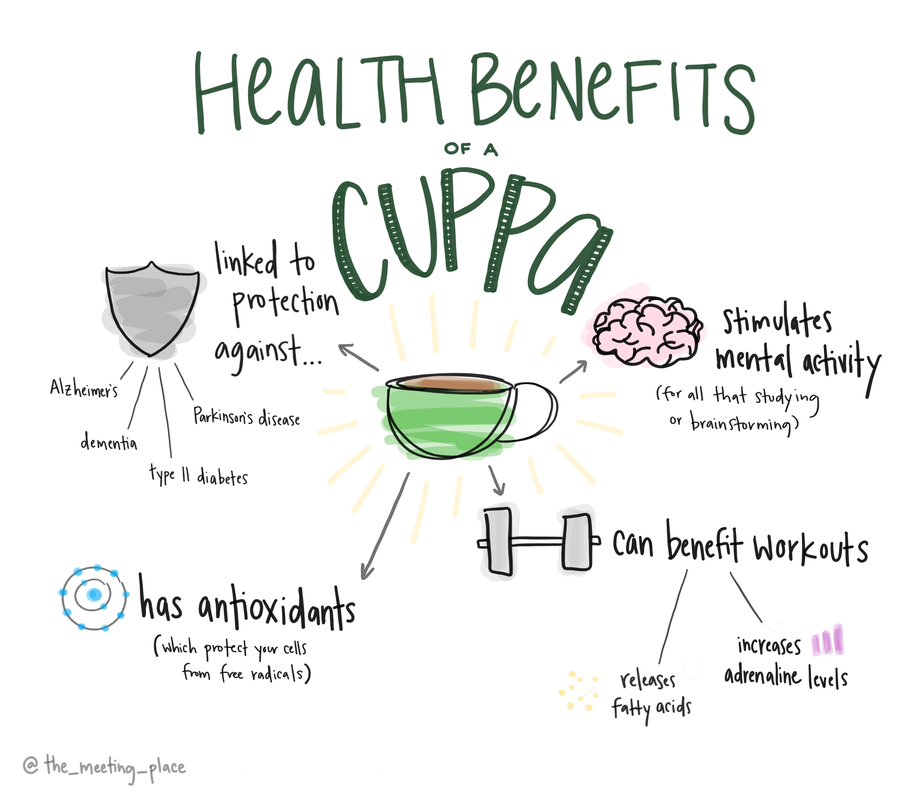 A visual representation of the health benefits from drinking a cup of coffee